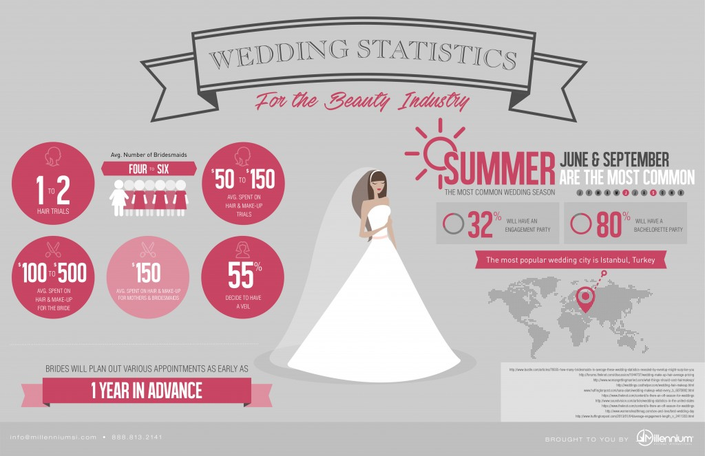 WeddingStats